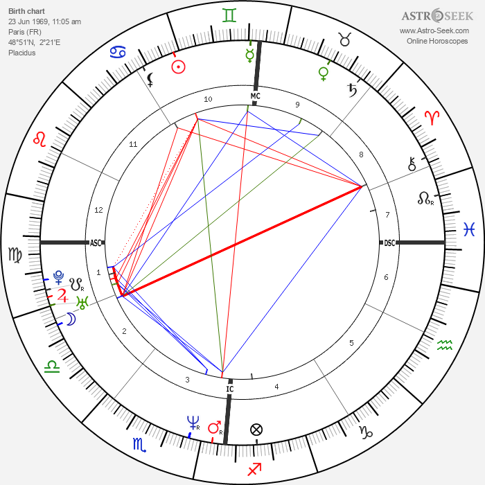 Lottery winner 37291 - Astrology Natal Birth Chart