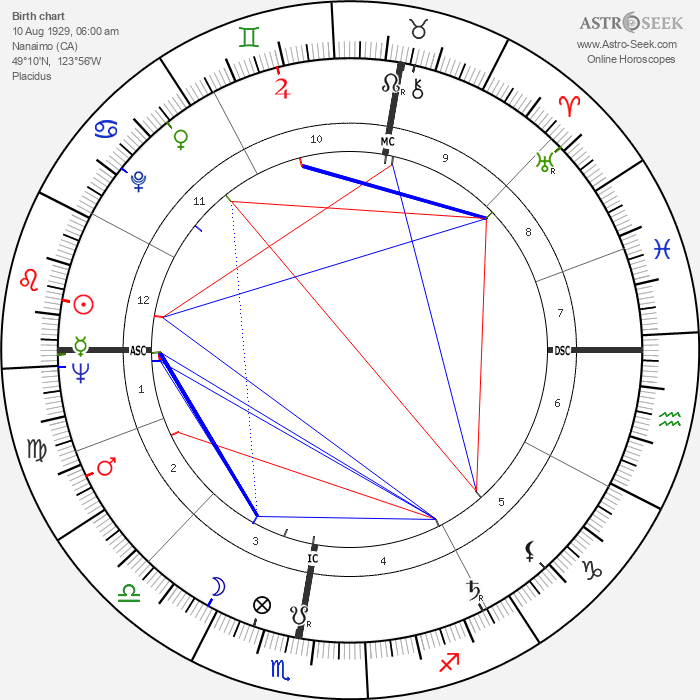 Lottery winner 6626 - Astrology Natal Birth Chart