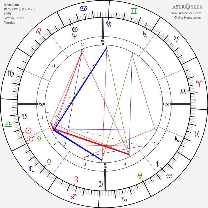 Lotti Huber - Astrology Natal Birth Chart