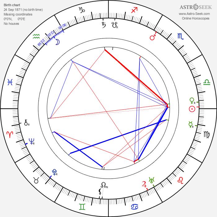 Lottie Dod - Astrology Natal Birth Chart