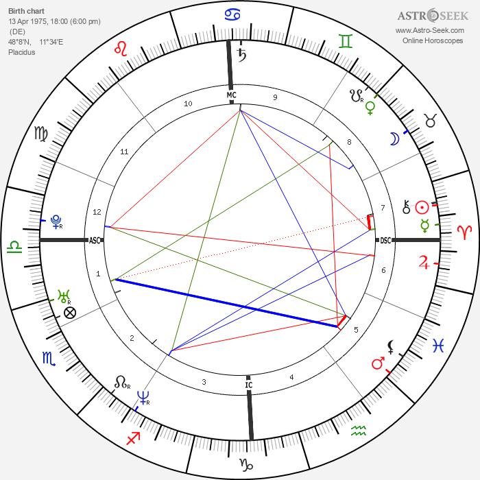 Lou Bega - Astrology Natal Birth Chart
