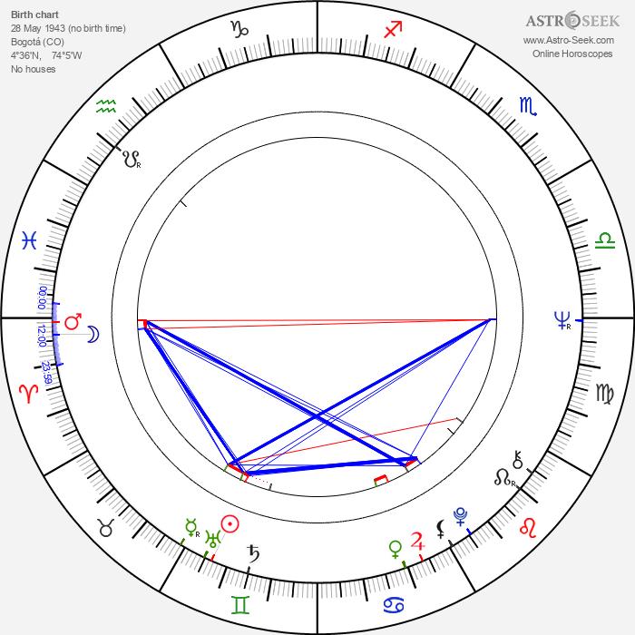 Lou Castel - Astrology Natal Birth Chart