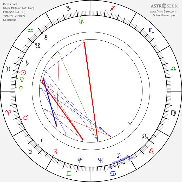 Lou Costello - Astrology Natal Birth Chart