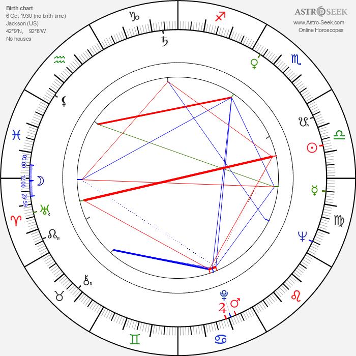 Lou Cutell - Astrology Natal Birth Chart