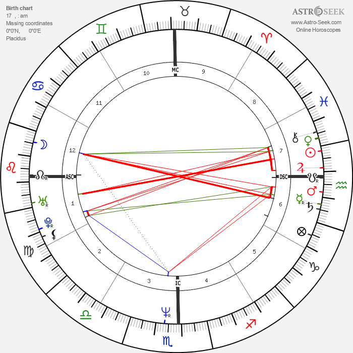Lou Diamond Phillips - Astrology Natal Birth Chart