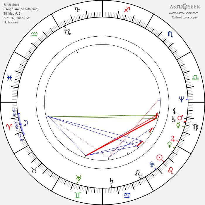 Lou Ferguson - Astrology Natal Birth Chart