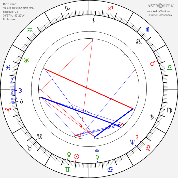 Lou Frizzell - Astrology Natal Birth Chart