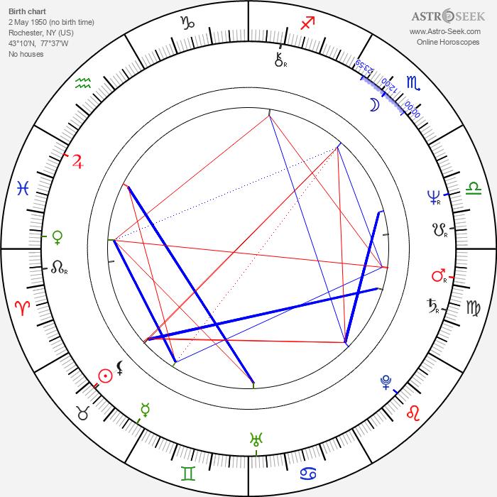 Lou Gramm - Astrology Natal Birth Chart