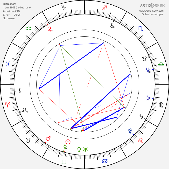 Lou Macari - Astrology Natal Birth Chart