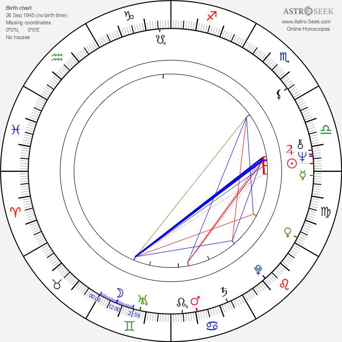 Lou Myers - Astrology Natal Birth Chart