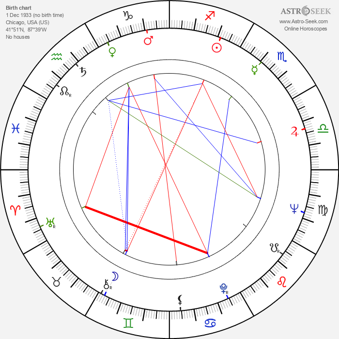 Lou Rawls - Astrology Natal Birth Chart