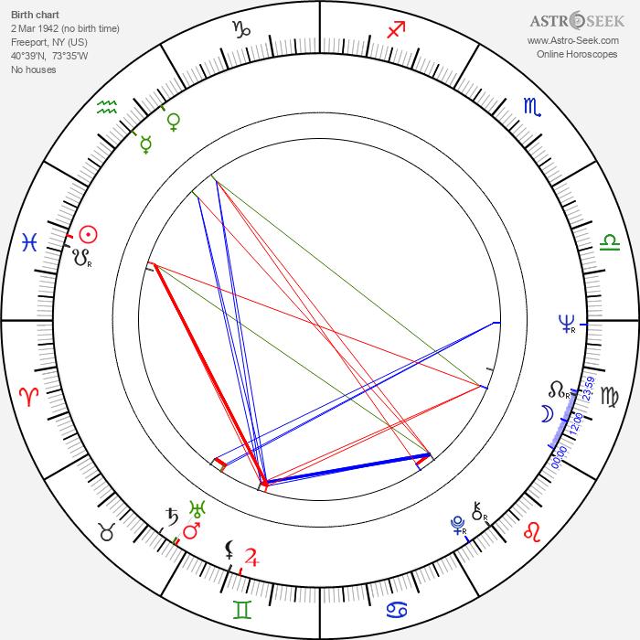 Lou Reed - Astrology Natal Birth Chart