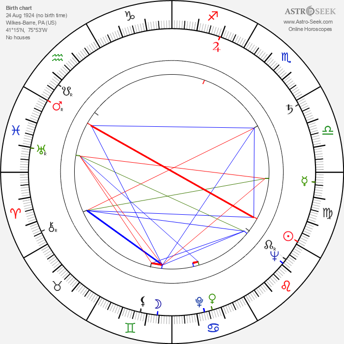 Lou Teicher - Astrology Natal Birth Chart