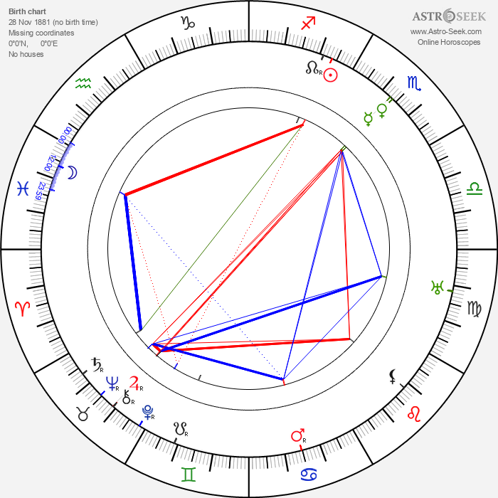 Lou Tellegen - Astrology Natal Birth Chart