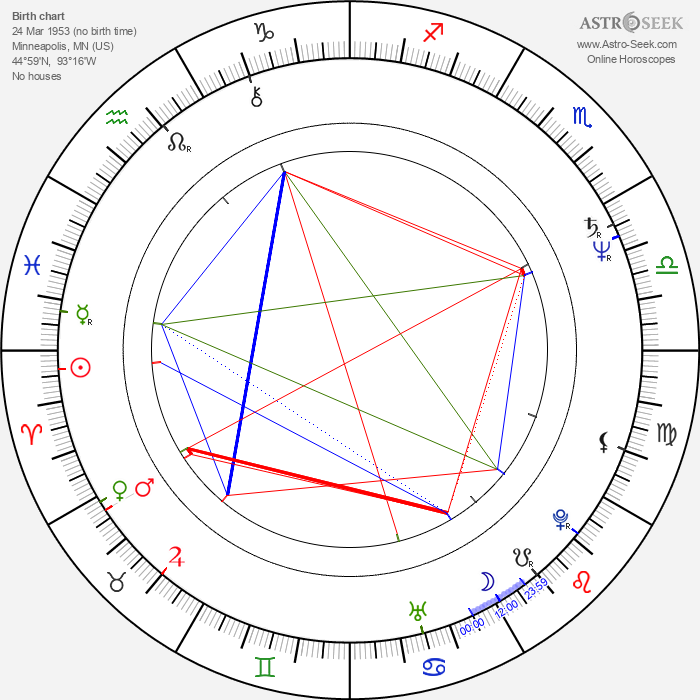 Louie Anderson - Astrology Natal Birth Chart