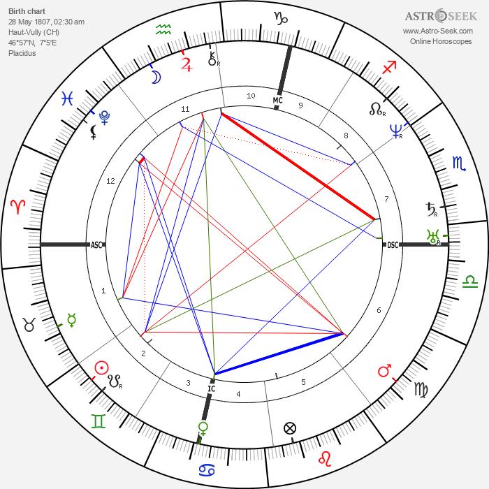 Louis Agassiz - Astrology Natal Birth Chart