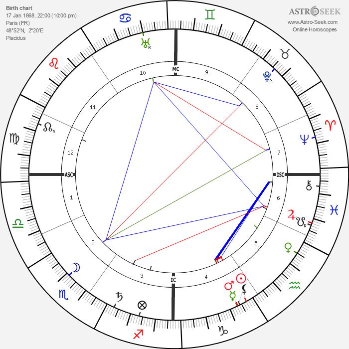 Louis Alexandre Couturat - Astrology Natal Birth Chart