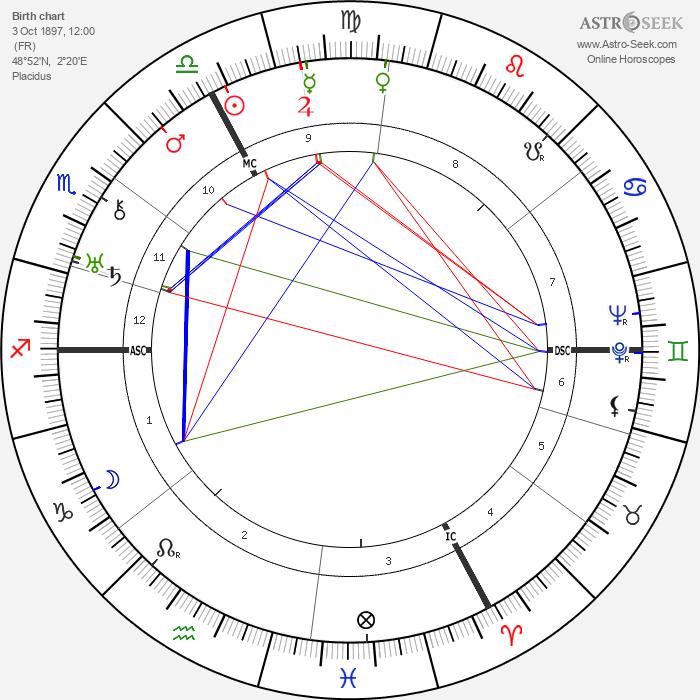 Louis Aragon - Astrology Natal Birth Chart