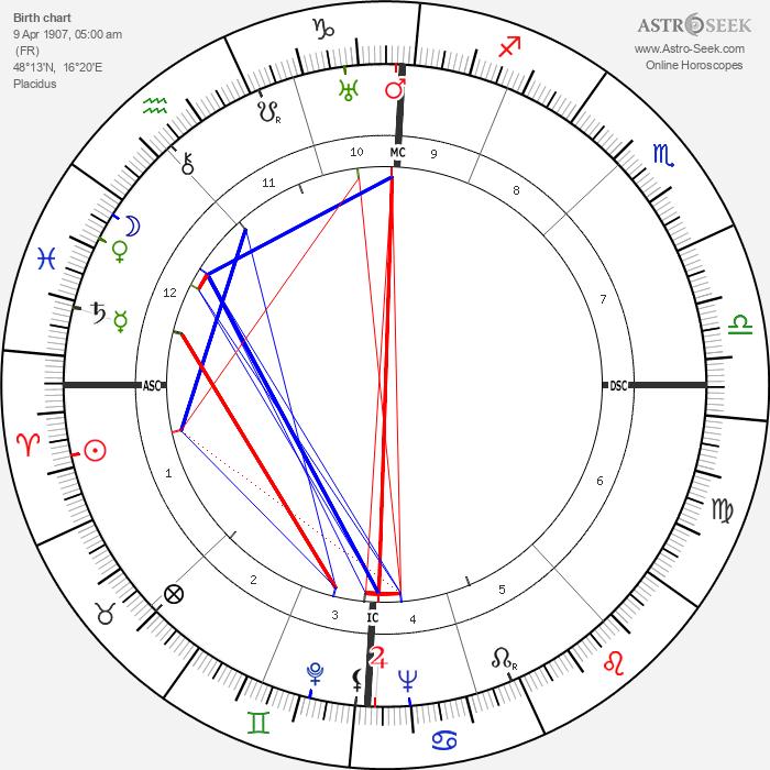 Louis Arbessier - Astrology Natal Birth Chart