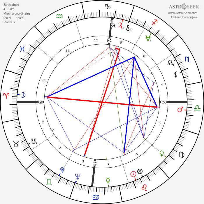Louis Armstrong - Astrology Natal Birth Chart