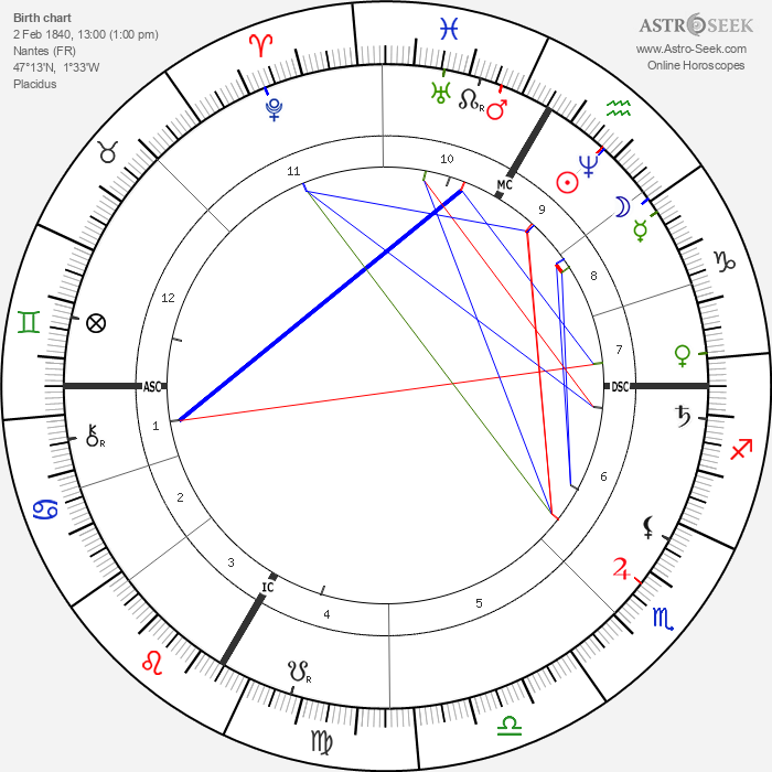 Louis Bourgault-Decoudray - Astrology Natal Birth Chart