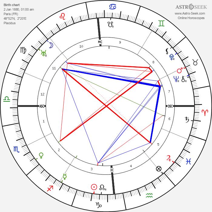 Louis Breguet - Astrology Natal Birth Chart