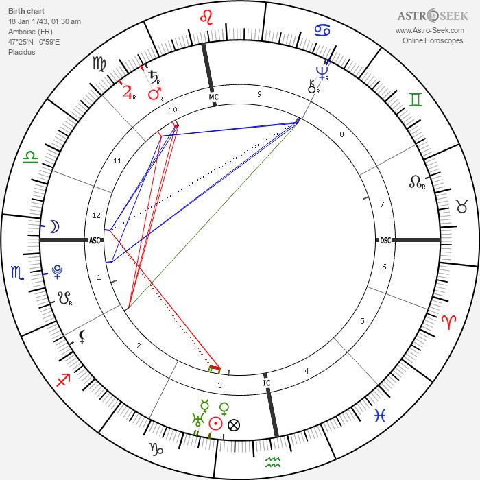 Louis Claude Saint-Martin - Astrology Natal Birth Chart