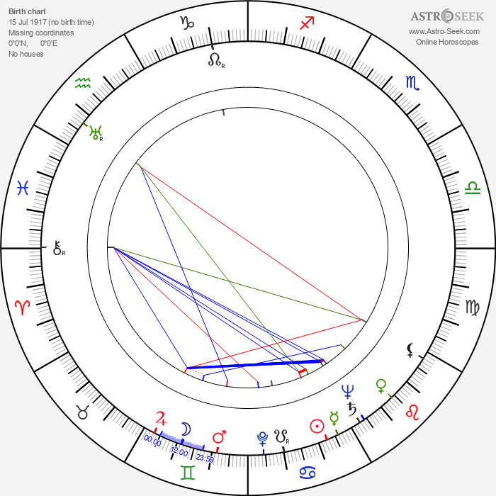 Louis Clyde Stoumen - Astrology Natal Birth Chart