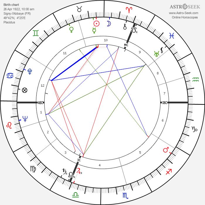 Louis Coudert - Astrology Natal Birth Chart