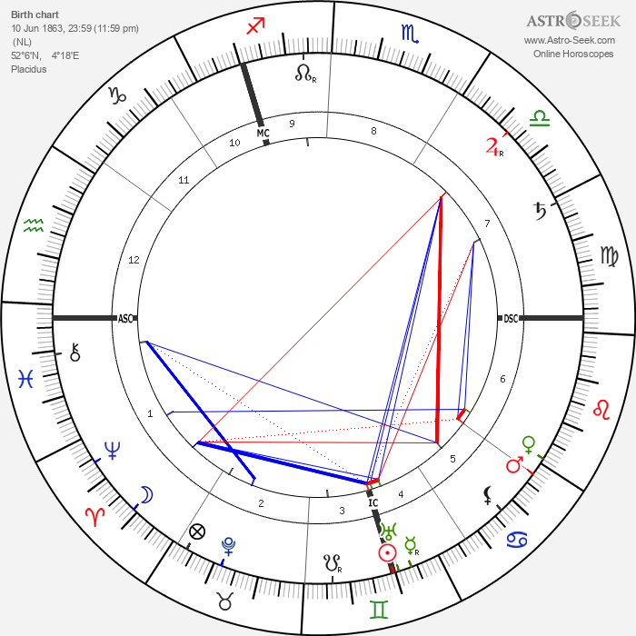 Louis Couperus - Astrology Natal Birth Chart