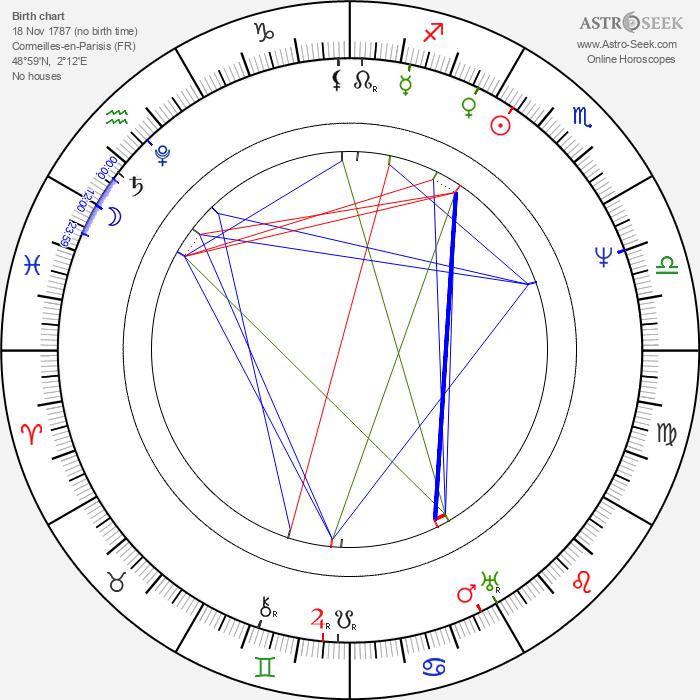 Louis Daguerre - Astrology Natal Birth Chart