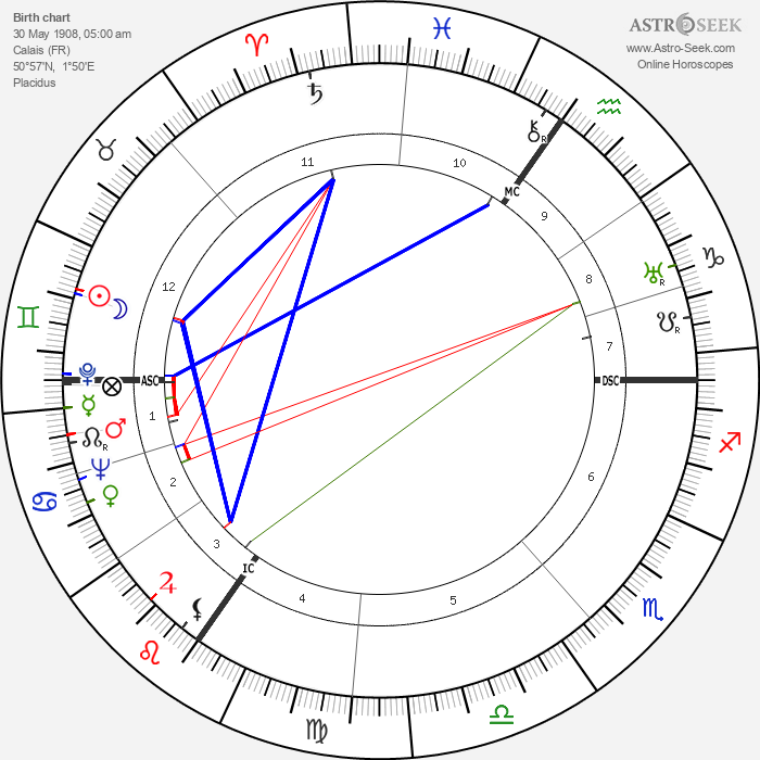 Louis Daquin - Astrology Natal Birth Chart