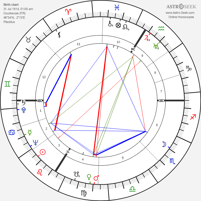 Louis de Funès - Astrology Natal Birth Chart