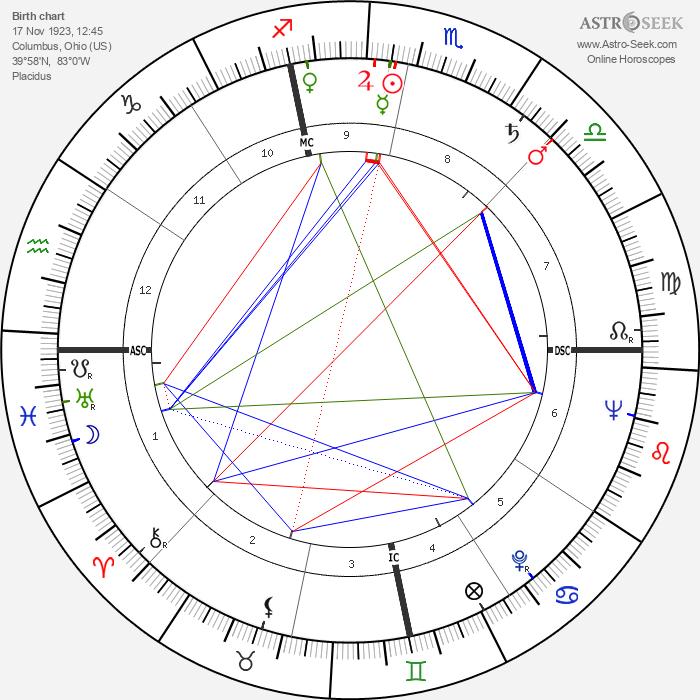 Louis Edwin Smart - Astrology Natal Birth Chart