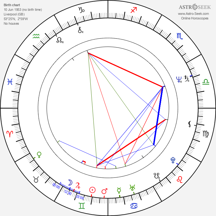 Louis Emerick - Astrology Natal Birth Chart