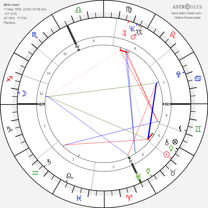 Louis Farrakhan - Astrology Natal Birth Chart