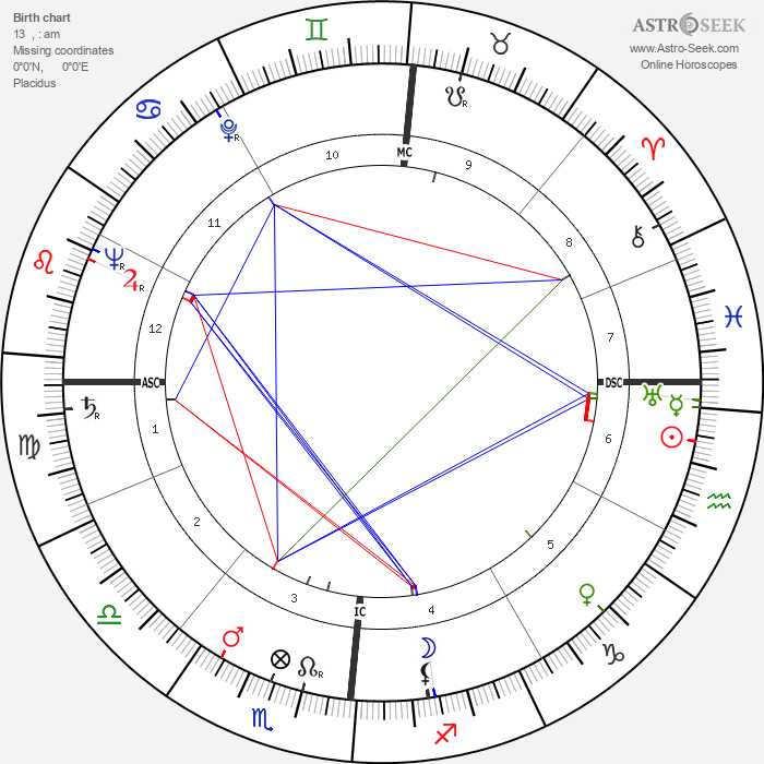 Louis Féraud - Astrology Natal Birth Chart
