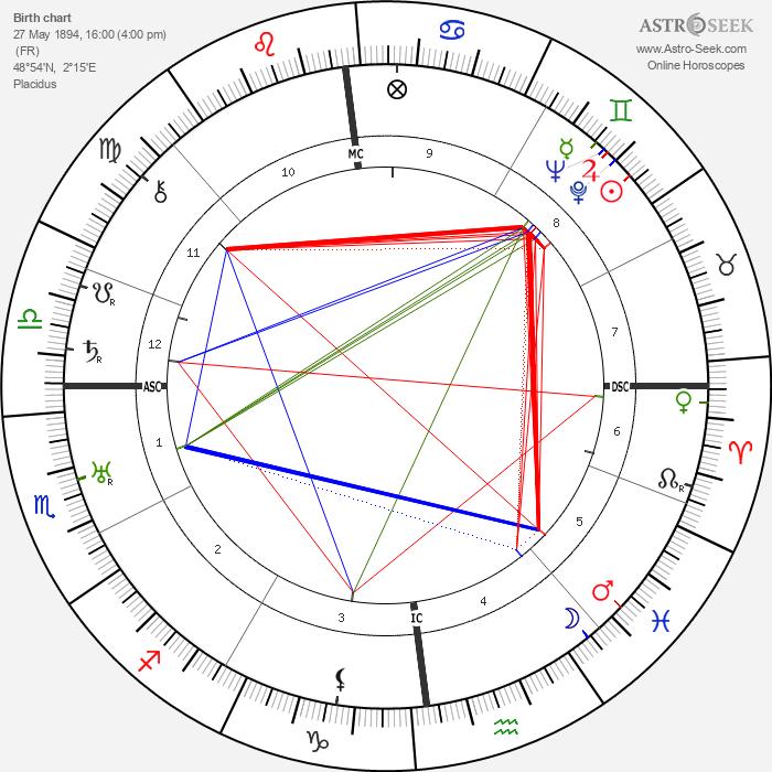 Louis-Ferdinand Céline - Astrology Natal Birth Chart