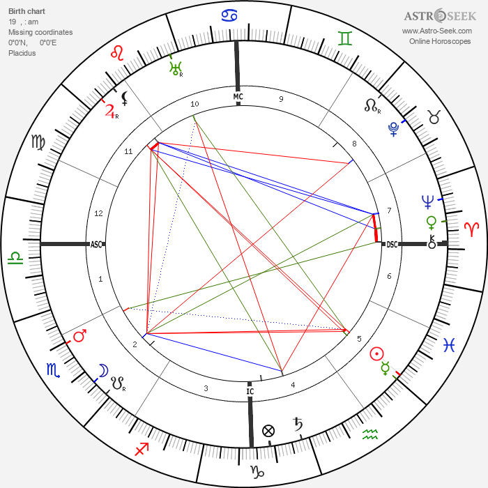 Louis Feuillade - Astrology Natal Birth Chart