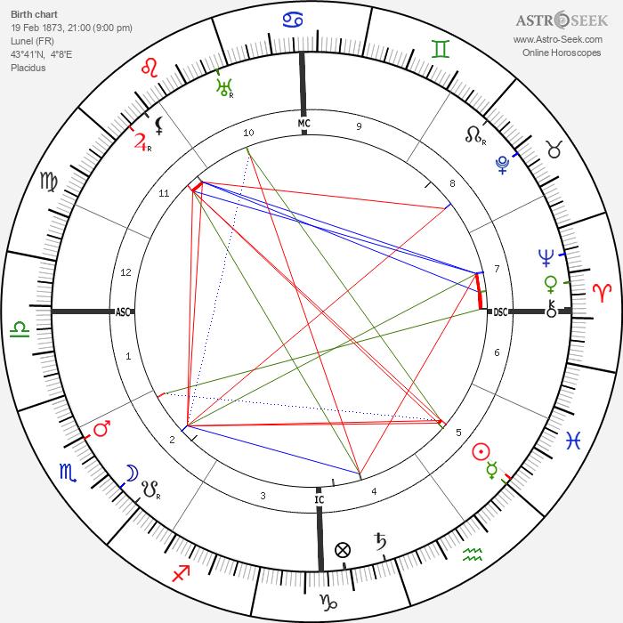 Louis Feuillade - Astrology Natal Birth Chart