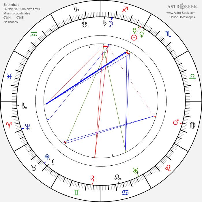 Louis Fitzroy - Astrology Natal Birth Chart