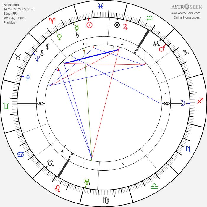 Louis Forton - Astrology Natal Birth Chart