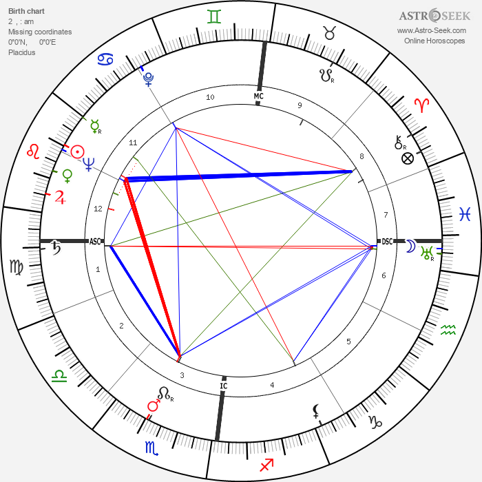 Louis Francois Pauwels - Astrology Natal Birth Chart