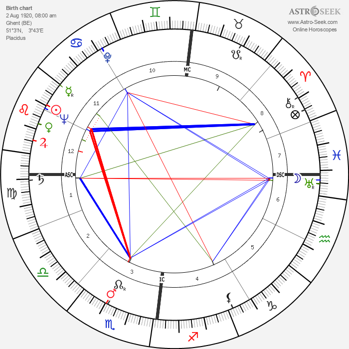Louis Francois Pauwels - Astrology Natal Birth Chart