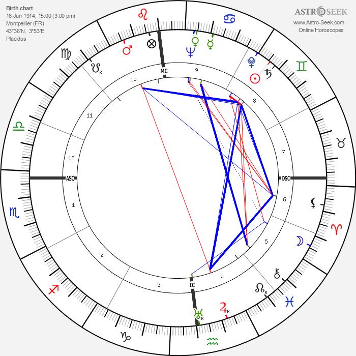 Louis Gabrillargues - Astrology Natal Birth Chart