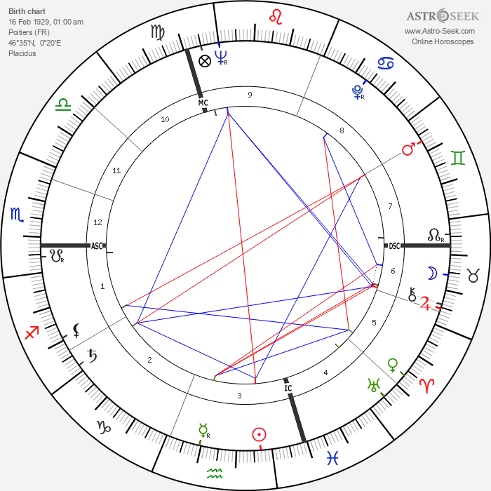 Louis Garaud - Astrology Natal Birth Chart