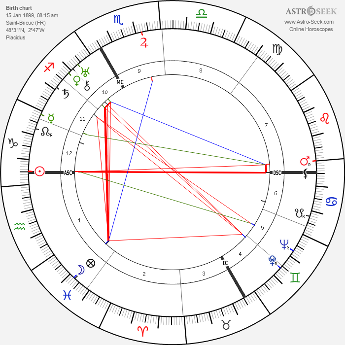 Louis Guilloux - Astrology Natal Birth Chart