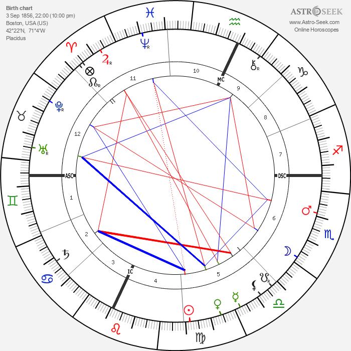 Louis H. Sullivan - Astrology Natal Birth Chart