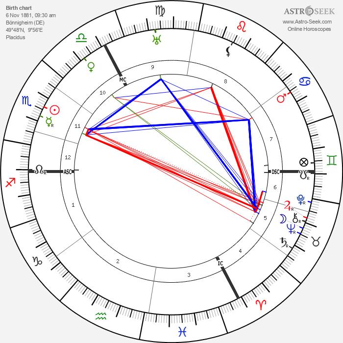 Louis Haeusser - Astrology Natal Birth Chart