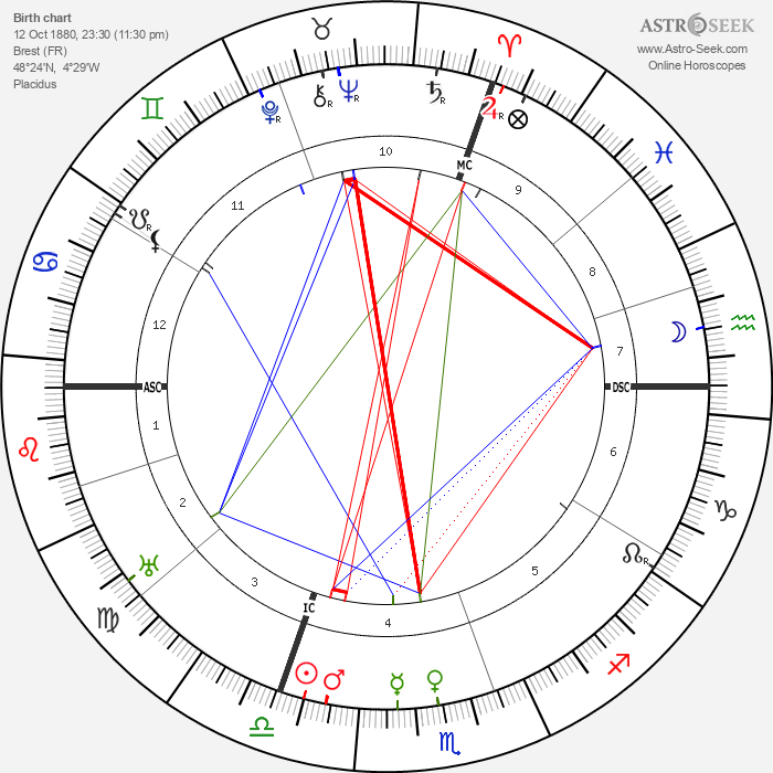 Louis Hémon - Astrology Natal Birth Chart